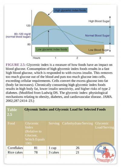 کتاب علم تغذیه ورزشی