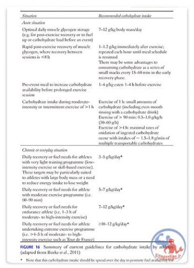 کتاب راهنمای مکمل های غذایی