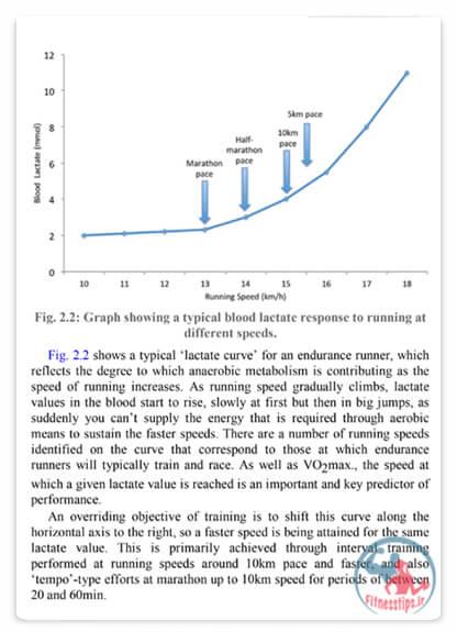 کتاب بدنسازی تخصصی دویدن