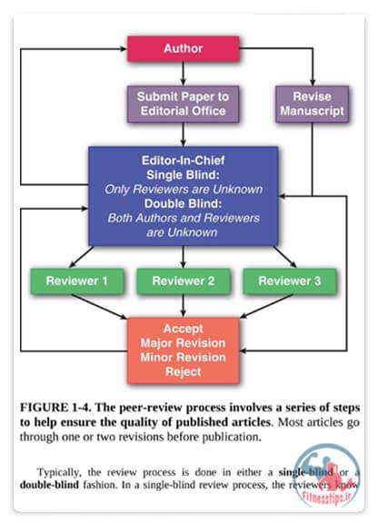 کتاب فیزیولوژی ورزشی کاربردی